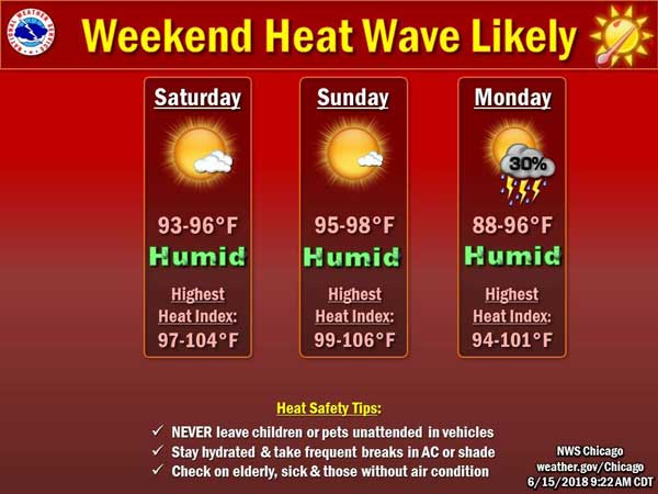 Dangerous Heat Indices Forecast for This Weekend